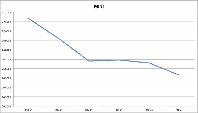 mini precios febrero 2015