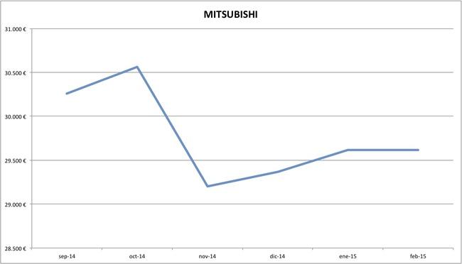 mitsubishi precios febrero 2015
