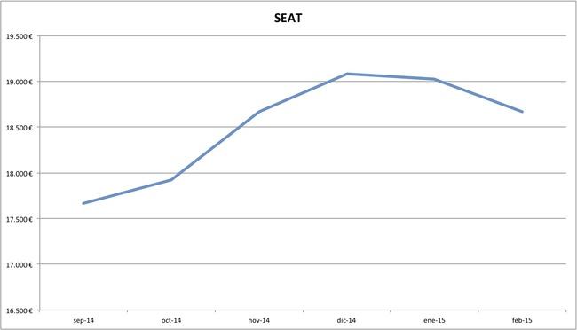 seat precios febrero 2015