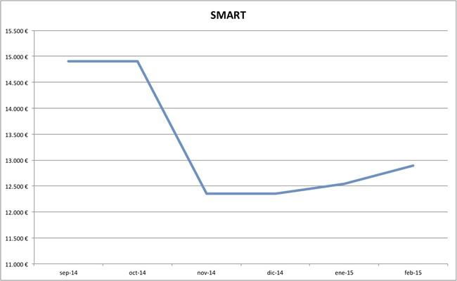 smart precios febrero 2015