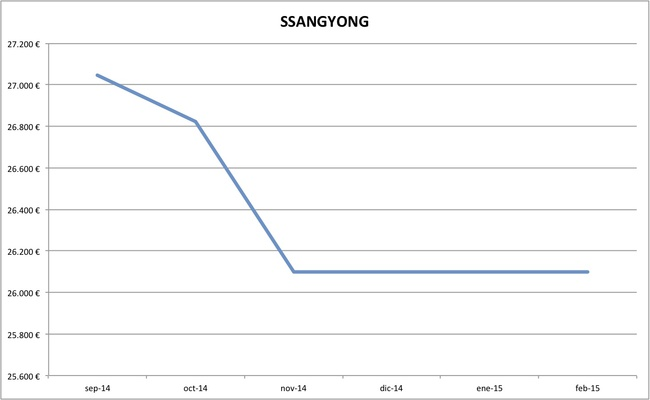 ssangyong precios febrero 2015