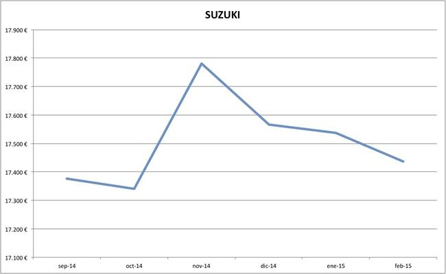 suzuki precios febrero 2015