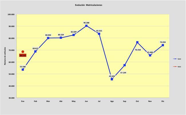 ventas de coches enero 2015