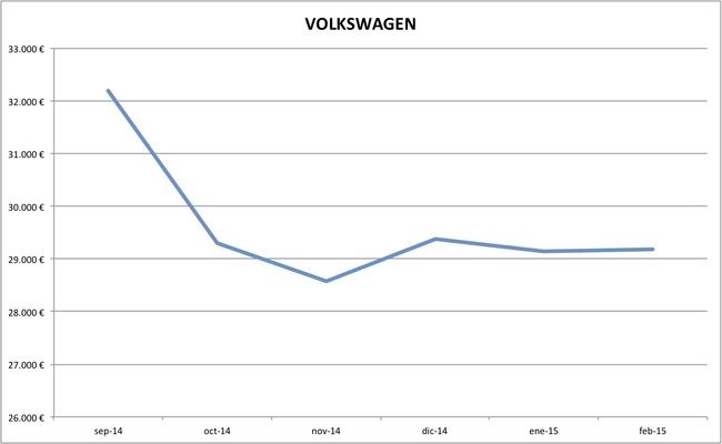 volkswagen precios febrero 2015