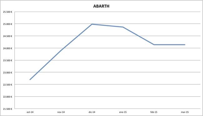 2015-03 precios Abarth