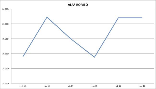 2015-03 precios Alfa Romeo