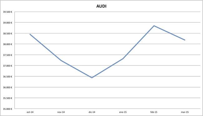 2015-03 precios Audi