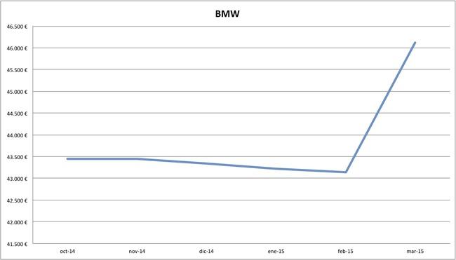 2015-03 precios BMW