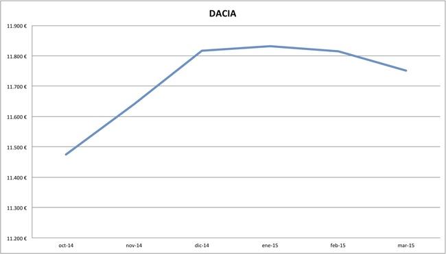 2015-03 precios Dacia
