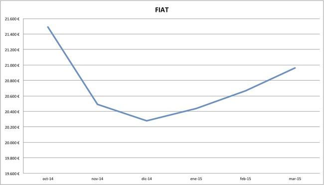 2015-03 precios Fiat