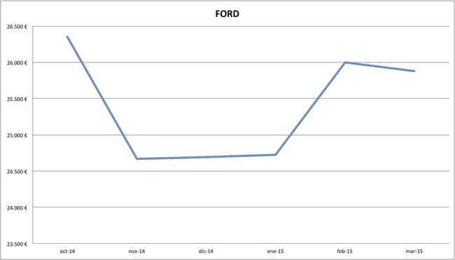 2015-03 precios Ford