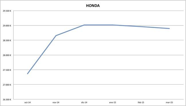 2015-03 precios Honda