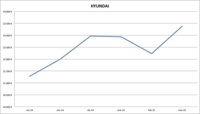 2015-03 precios Hyundai