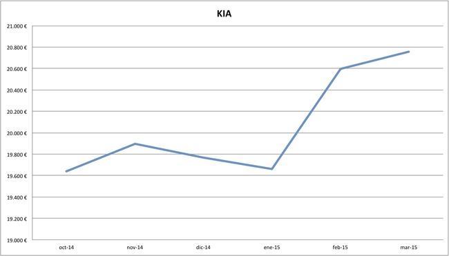 2015-03 precios Kia