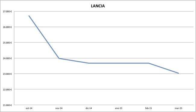 2015-03 precios Lancia