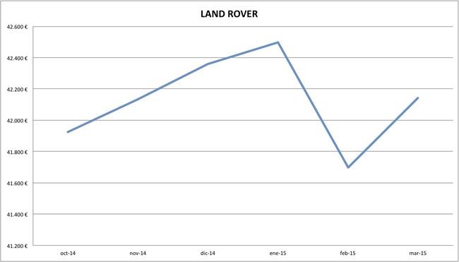 2015-03 precios Land Rover