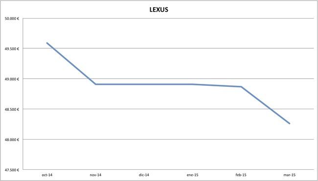 2015-03 precios Lexus