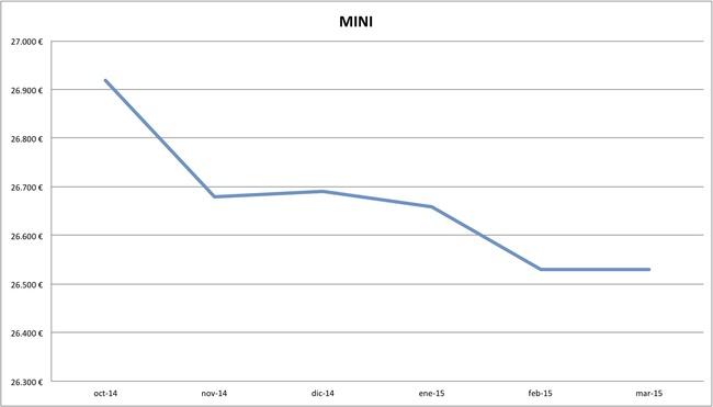 2015-03 precios MINI