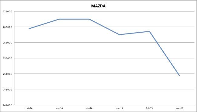 2015-03 precios Mazda