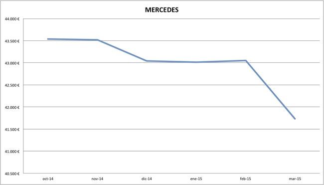 2015-03 precios Mercedes
