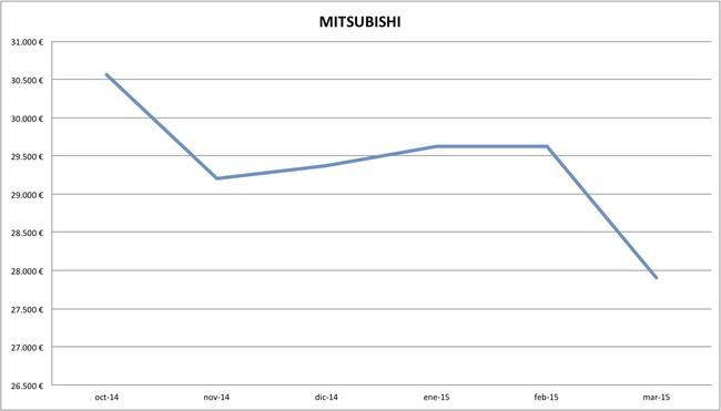 2015-03 precios Mitsubishi