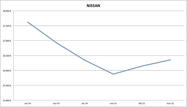 2015-03 precios Nissan