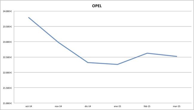 2015-03 precios Opel