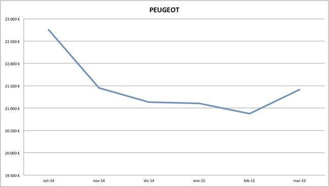 2015-03 precios Peugeot