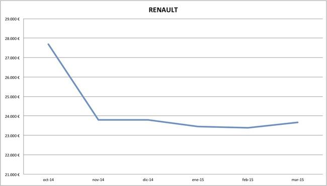 2015-03 precios Renault