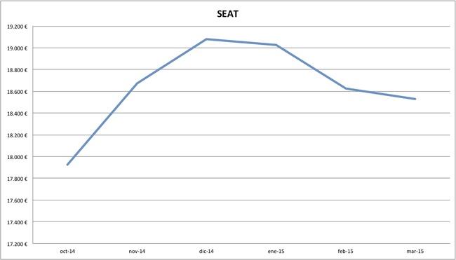 2015-03 precios Seat