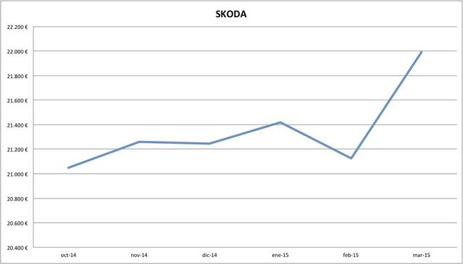 2015-03 precios Skoda