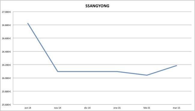 2015-03 precios Ssangyong