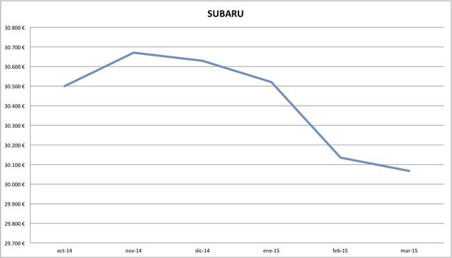 2015-03 precios Subaru