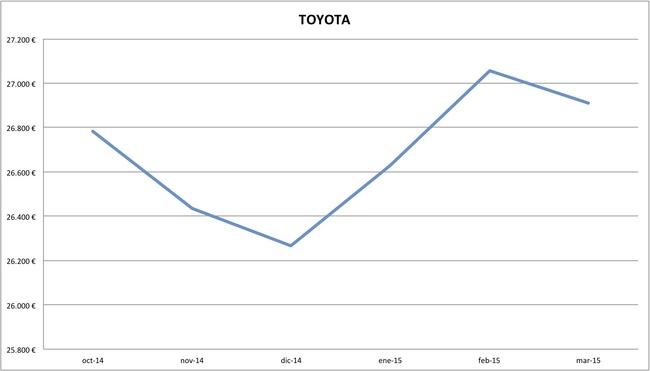 2015-03 precios Toyota