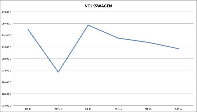 2015-03 precios Volkswagen