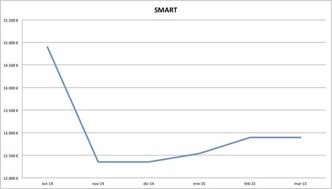 2015-03 precios smart