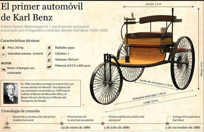 motorwagen 1886