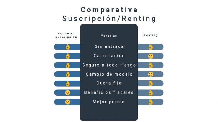 Suscripción o renting