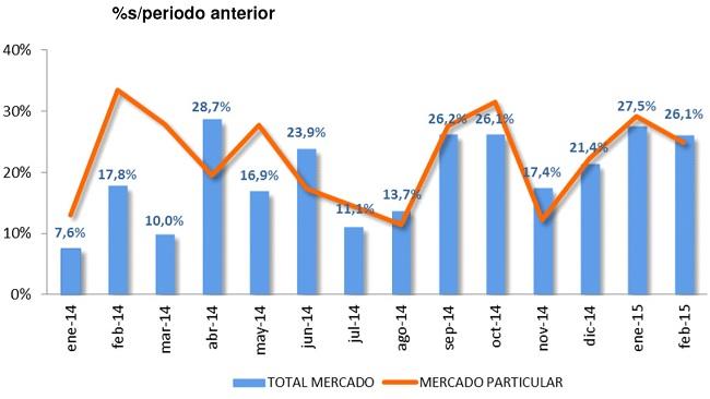 ventas de coches febrero 2015