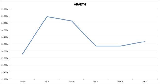 abarth precios abril 2015