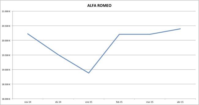 alfa romeo precios abril 2015
