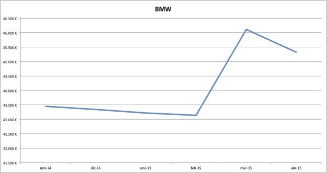 bmw precios abril 2015