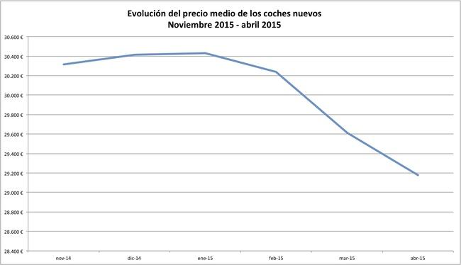 evolucion precio de los coches abril 2015
