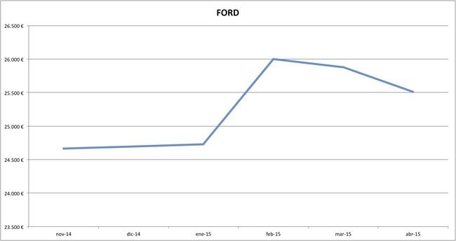 ford precios abril 2015