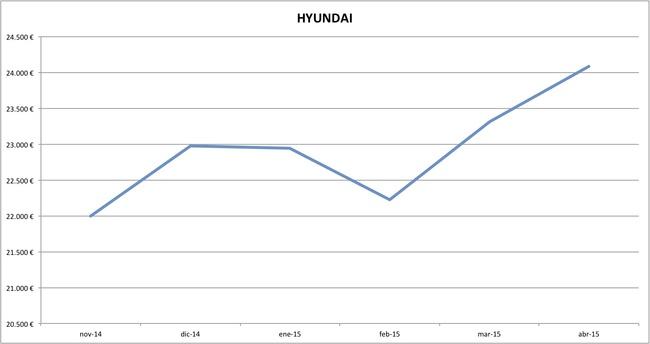 hyundai precios abril 2015