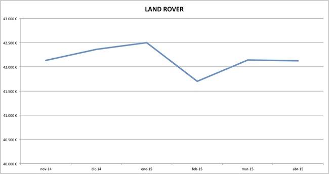 land rover precios abril 2015