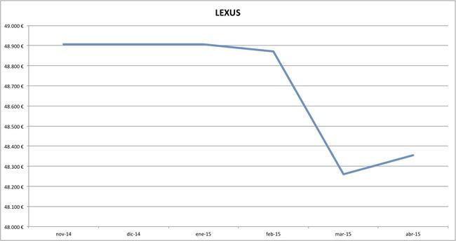 lexus precios abril 2015