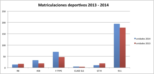 matricualciones deportivos 2013-2014