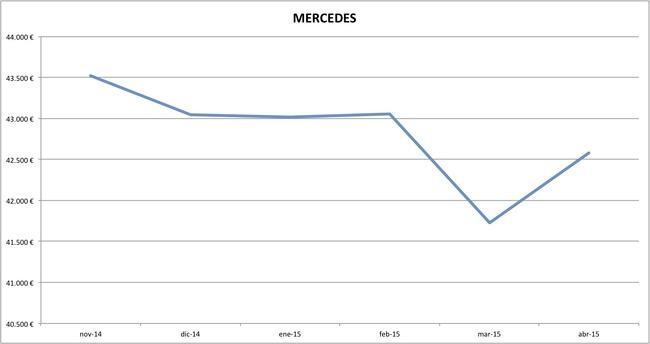 mercedes precios abril 2015