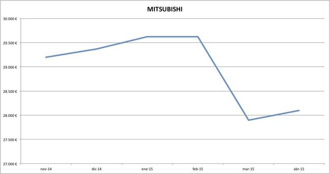 mitsubishi precios abril 2015